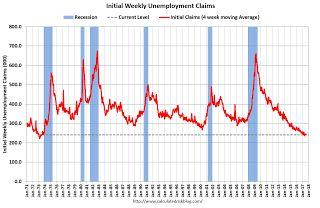 Weekly Initial Unemployment Claims decrease to 232,000