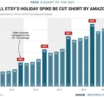Etsy usually has a great holiday season - but Amazon could ruin things this year