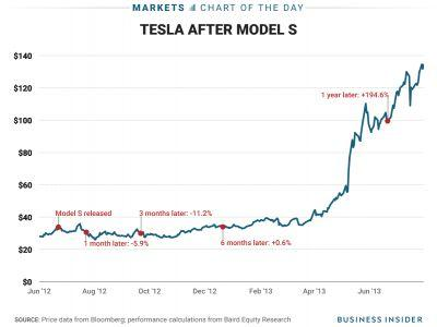 A top Wall Street analyst expects Tesla to trade like it did after the Model S launch