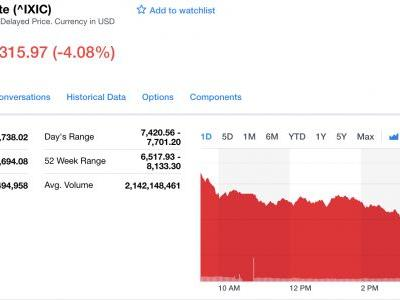 Tech stocks are tanking thanks to rising interest rates