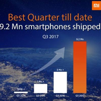 Xiaomi India Shipped 9.2M Android Smartphones In Q3 2017