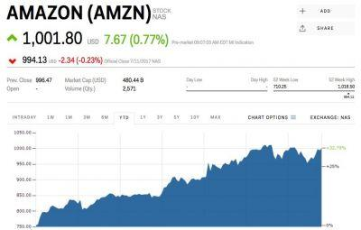 Amazon reclaims $1,000 after Prime Day