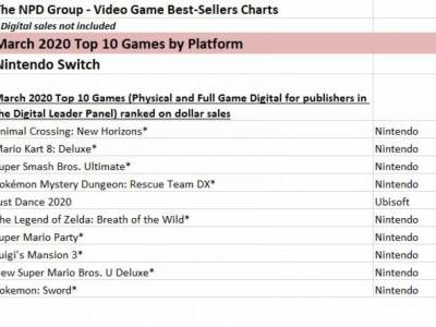 NPD March 2020: Animal Crossing: New Horizons tops software, hardware sales up