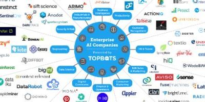 113 enterprise AI companies you should know