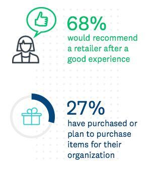 Customer experience-your holiday shopping season superpower