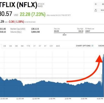 Netflix is surging after adding a lot more subscribers than expected