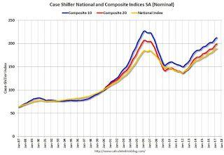 Case-Shiller: National House Price Index increased 5.5% year-over-year in April