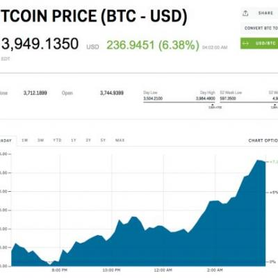 Bitcoin bounces up more than $900 from the week's low