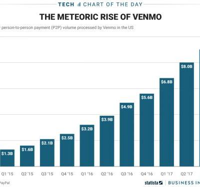 The amount of money flowing through Venmo has surged - at least before the launch of Apple's rival service