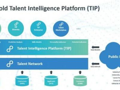 Eightfold uses AI to match job seekers with open positions