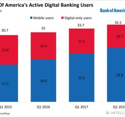 Bank of America's digital investments drive engagement