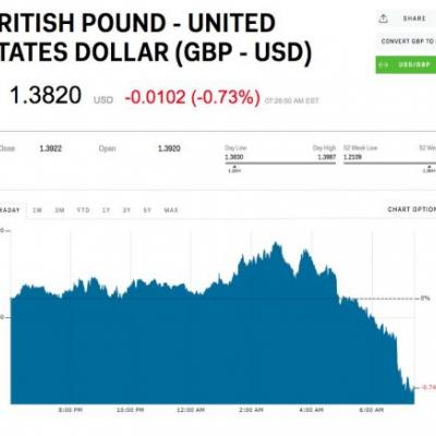 The pound has dived after the EU's chief Brexit negotiator warned a transition deal is 'not a given'