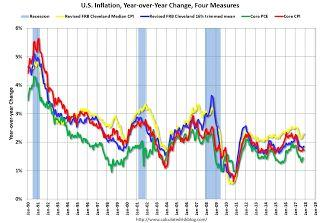 Key Measures Show Inflation Mostly Below Fed's Target