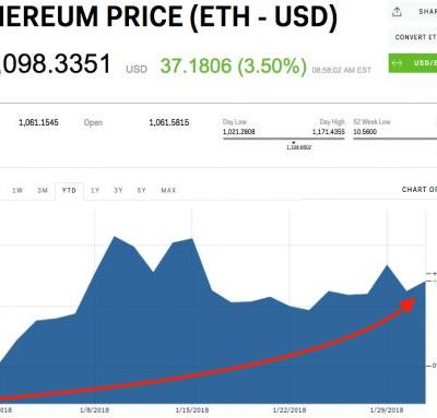 Ethereum has outpaced its rival cryptocurrencies since the start of 2018
