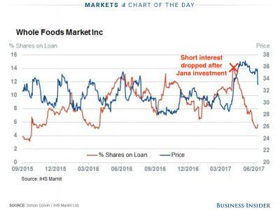 Traders betting against Whole Foods dodged a bullet