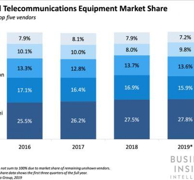 How the US buying Ericsson or Nokia would impact networking