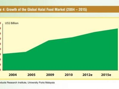 Halal meat: Global Meat News' updates on the industry