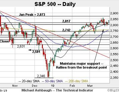 As the S&P 500 rises, where is the next resistance level?