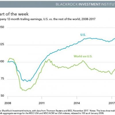 BlackRock: Foreign Equities Make A Lot Of Sense Right Now