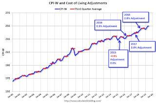 First Look at 2020 Cost-Of-Living Adjustments and Maximum Contribution Base