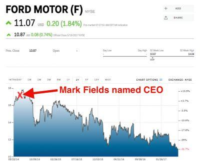 One brutal chart shows the writing was on the wall for Ford CEO Mark Fields