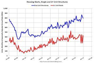 Housing Starts increased to 1.226 Million Annual Rate in December