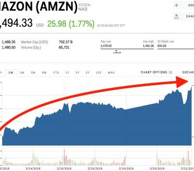 Amazon is zooming towards a record high