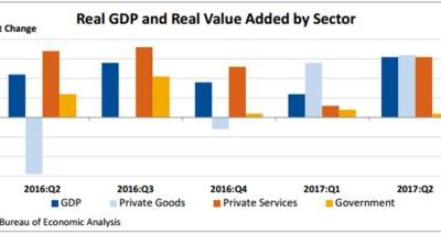 Gross Domestic Product by Industry: Second Quarter 2017 Annual Update: 2014 through First Quarter 2017