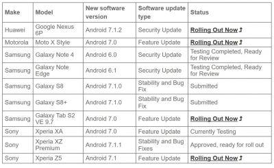 Android 7.1 Update For Galaxy S8, S8 Plus Now Under Review