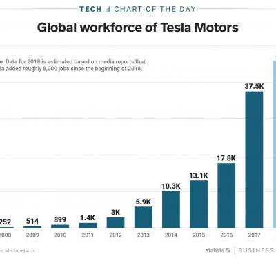 Tesla added twice as many employees in 2018 as it now plans to cut