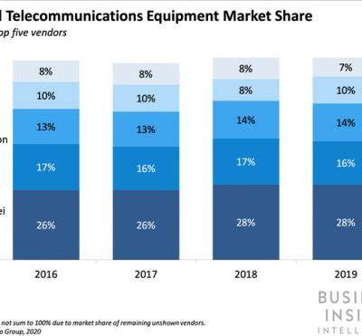 How a potential Nokia takeover would impact the network equipment market