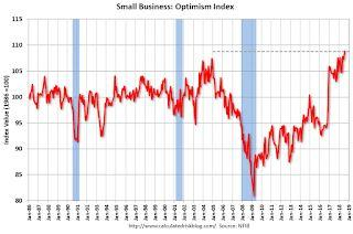 Small Business Optimism Index increased in August