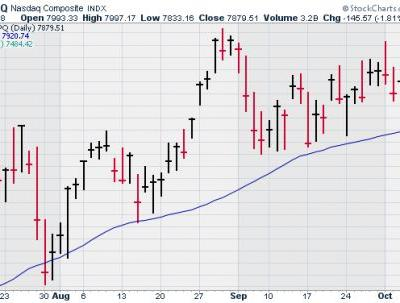 CWS Market Review - October 5, 2018