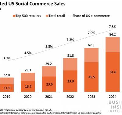 THE SOCIAL COMMERCE REPORT: Inside the fast-developing opportunity to reach billions of consumers' wallets using social platforms