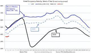 Hotels: Occupancy Rate Declined 31.8% Year-over-year
