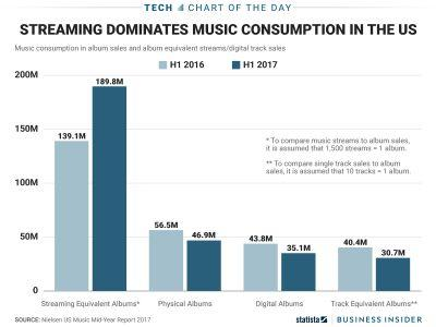One chart shows how streaming services are dominating the way Americans listen to music
