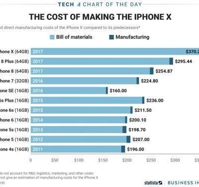 A breakdown of iPhone manufacturing costs over time