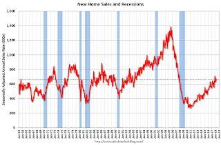 New Home Sales decrease to 662,000 Annual Rate in April