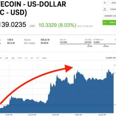 Litecoin surges after being added to a Korean crypto exchange