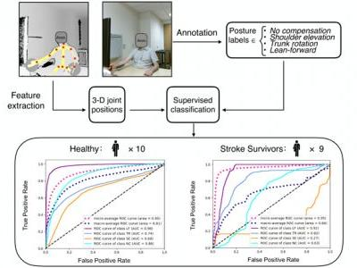 Automatic Detection of Compensation during Robotic Stroke Rehabilitation Therapy