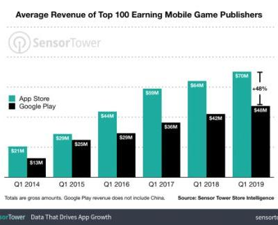 Sensor Tower: Apple App Store's top publishers earn 64% more than Google Play's