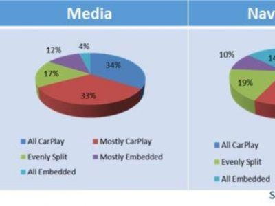 New Vehicle Owners Largely Satisfied With Apple CarPlay and Android Auto