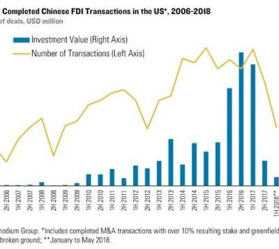 Chinese Investment In The U.S. Has Almost Completely Stopped