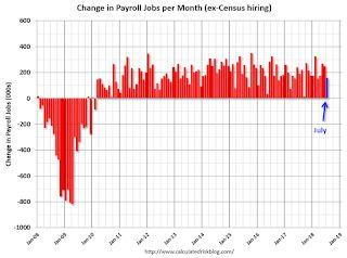 July Employment Report: 157,000 Jobs Added, 3.9% Unemployment Rate