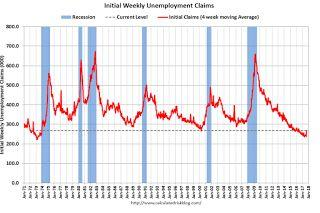 Weekly Initial Unemployment Claims decrease to 259,000