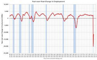 July Employment Report: 1.8 Million Jobs Added, 10.2% Unemployment Rate