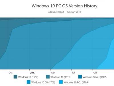 Windows 10 Fall Creators Update reaches 85 percent of PCs