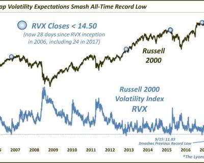Small Cap Volatility Expectations Hit New All-Time Lows
