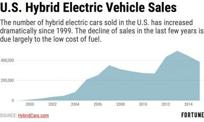 Volvo Bets Big on Electric Cars. Drivers Still Show Most Interest When Gas Prices Are High