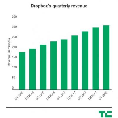 Dropbox beats expectations for its first quarterly check-in with Wall Street